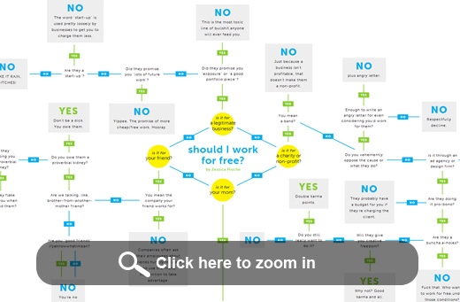 should-i-work-for-free-flowchart